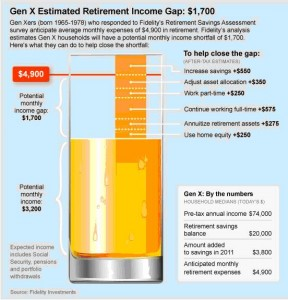 gen x income gap