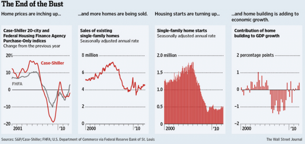 The-end-of-the-housing-bust