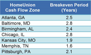 home-union-break-evens