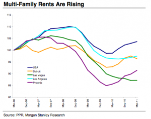 MultiFamily Rents Rising