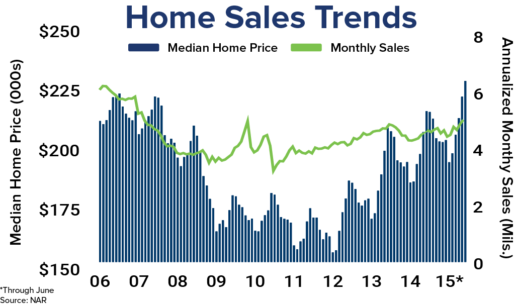 July Existing Home Sales - HomeUnion®