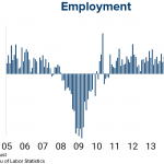 Economy Reaches Full Employment; Policymakers to Weigh Interest Rate Increase in Wake of Mixed August Job Numbers