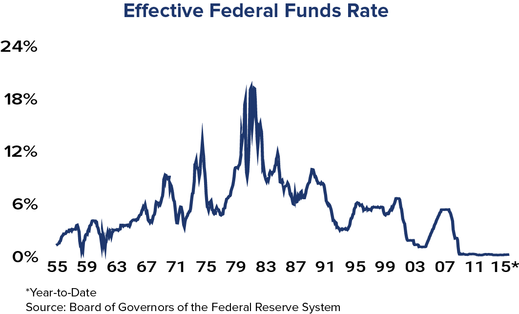Fed Funds Rate 091815
