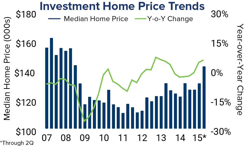 Home Price Trends090315