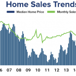 Existing Home Sales Slump in August as Demand Pushed into Early Summer Months