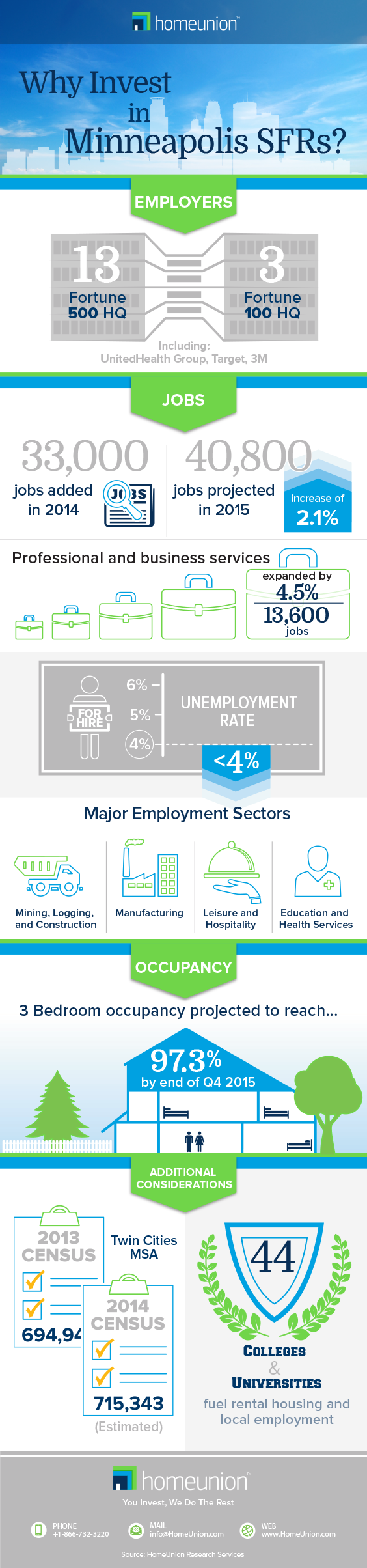 Minneapolis Q3 2015 Infographic