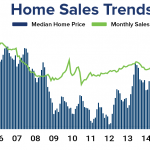 Housing Market Shows Resilience in September as Homebuyers Act Ahead of Potential Rise in Interest Rates