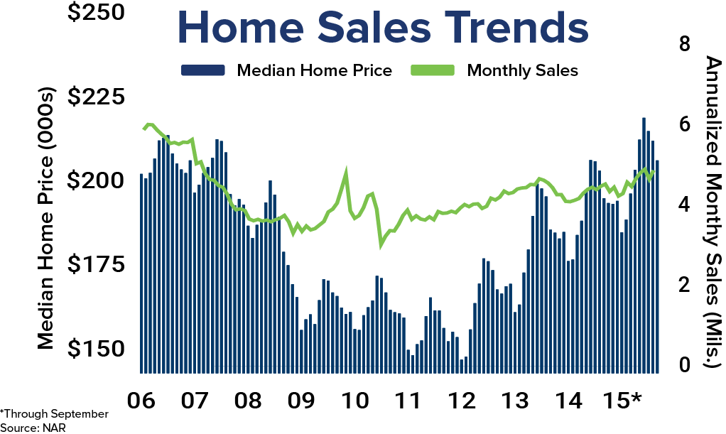 September Existing Home Sales Graph