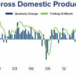 GDP Growth Slowed in the Third Quarter; Consumer Spending Remained Surprisingly Strong