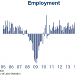 Job Gains Soar in October, Placing Domestic Economic Growth on Solid Footing for the Fourth Quarter