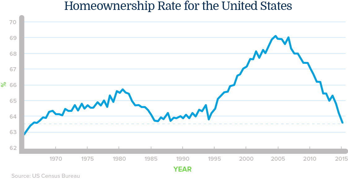homeownership chart[2]