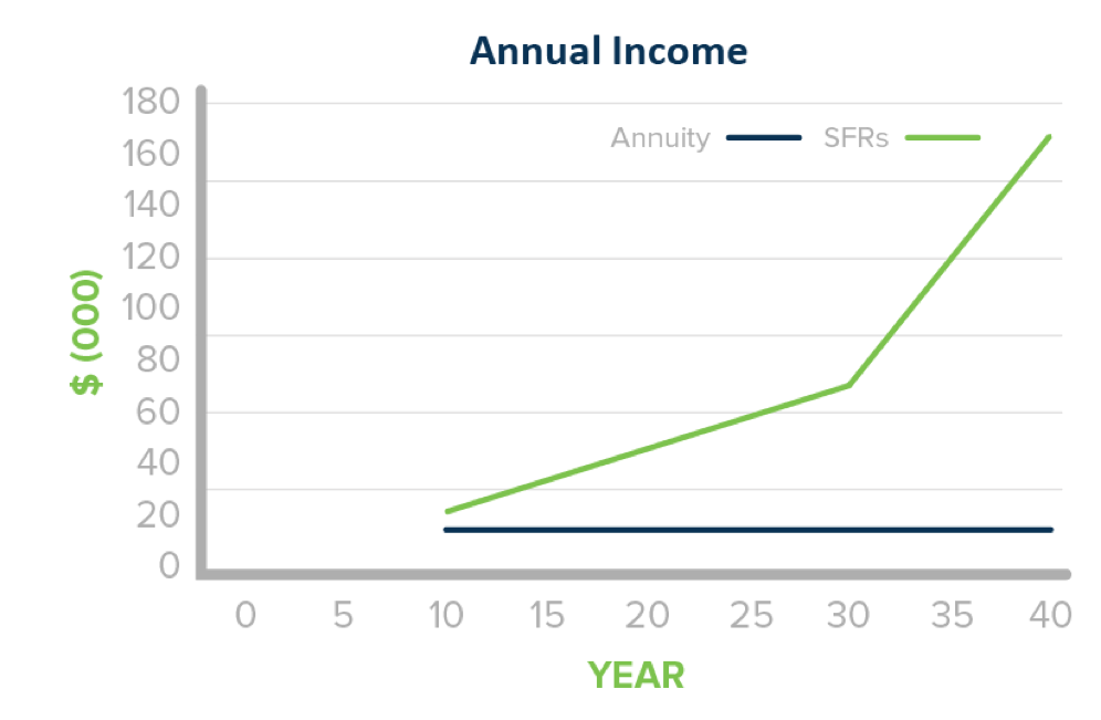 SFRAnnuities_AnnualIncome
