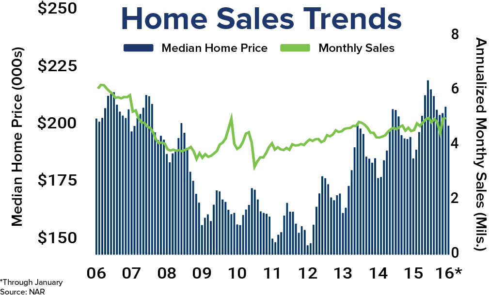 Existing Home Sales Graph New