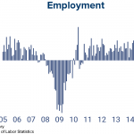 January Jobs Report a Mixed Bag, But Fails to Impress Wall Street Investors