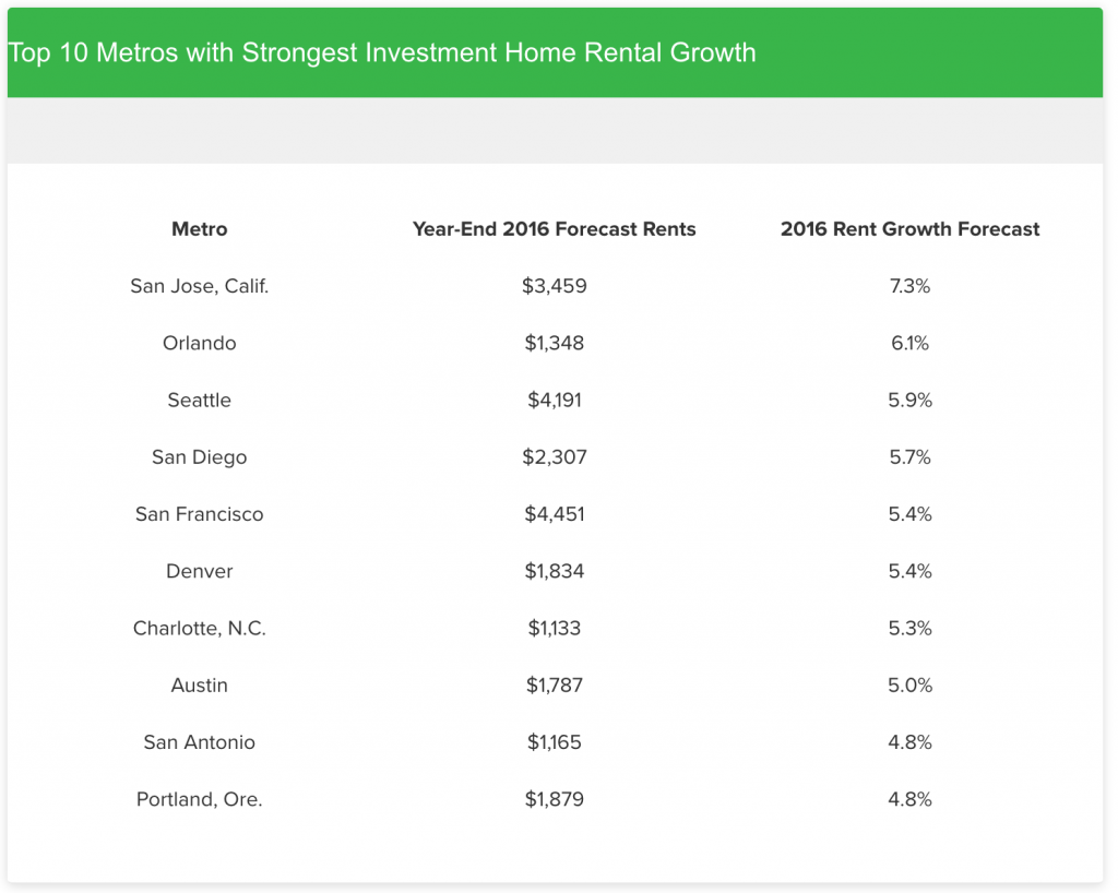 Top 10 Metros with Strongest Investment Home Rental Growth