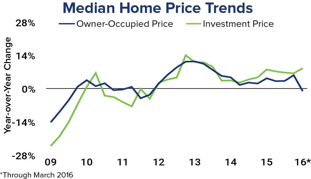National Home Price Trends