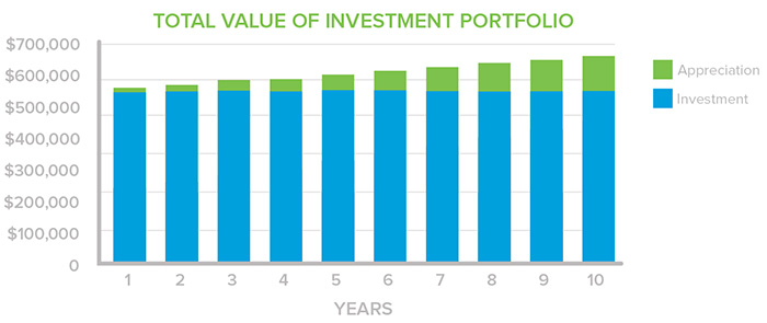 Total Value of Investment Retiree