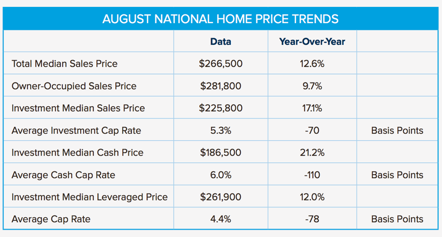 august-national-home-price-trends