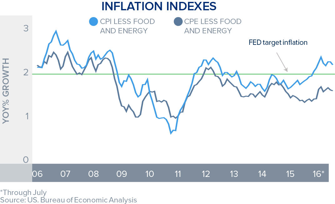 inflation-fed-chart