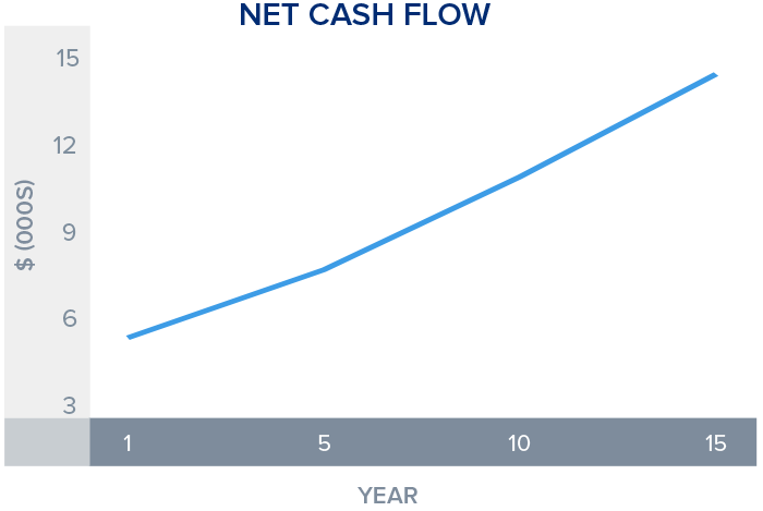 Graph shows how your cash flow increases when you have a wealth building financial goal