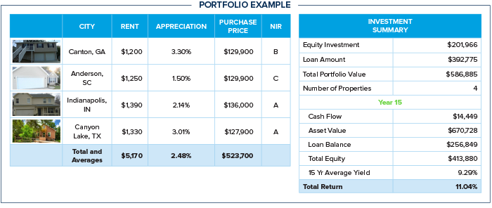 Chart of Portfolio for Wealth Building