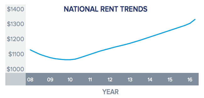 National Rent Trends Have Been Climbing
