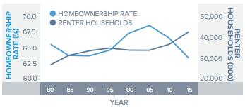 Homeownership Rate Versus Renter Households