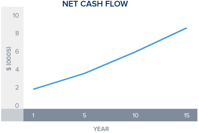 net-cash-flow_0000_wealth-protection