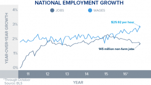 october-jobs-and-wages
