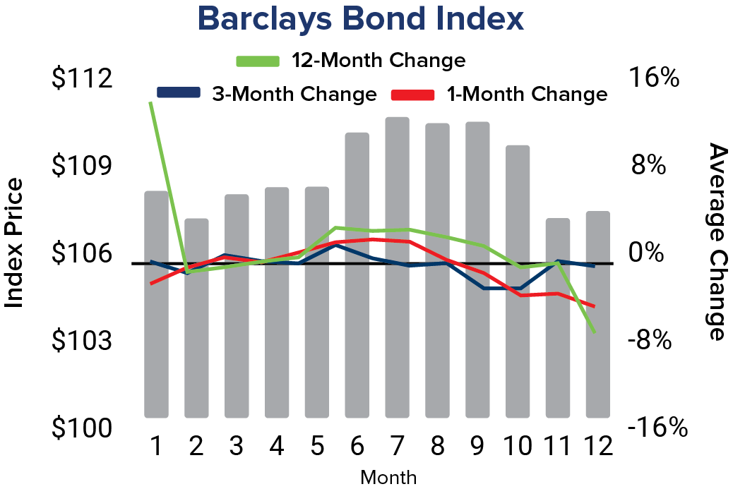Bond Index[1]