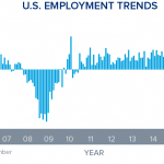 In Spite of Solid December Jobs Report, Real Estate Investors Should Acquire Assets Now