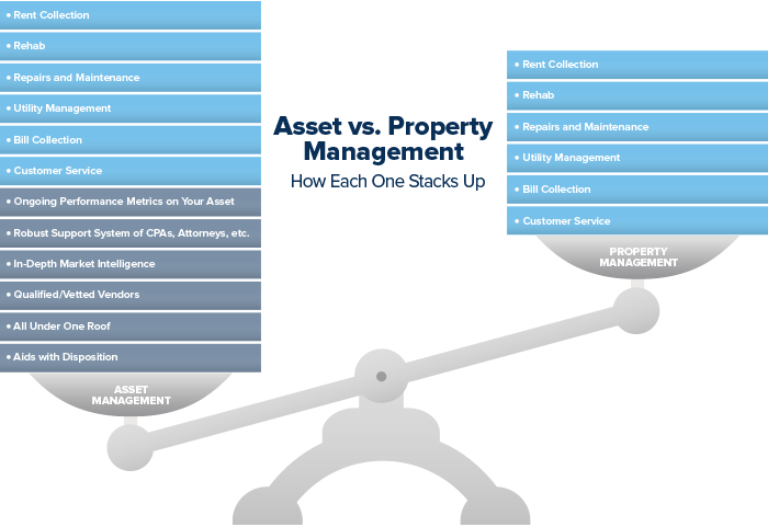 asset-versus-property-management