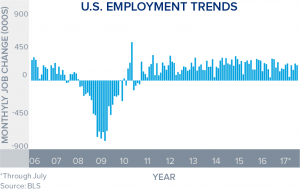 July Jobs Graph