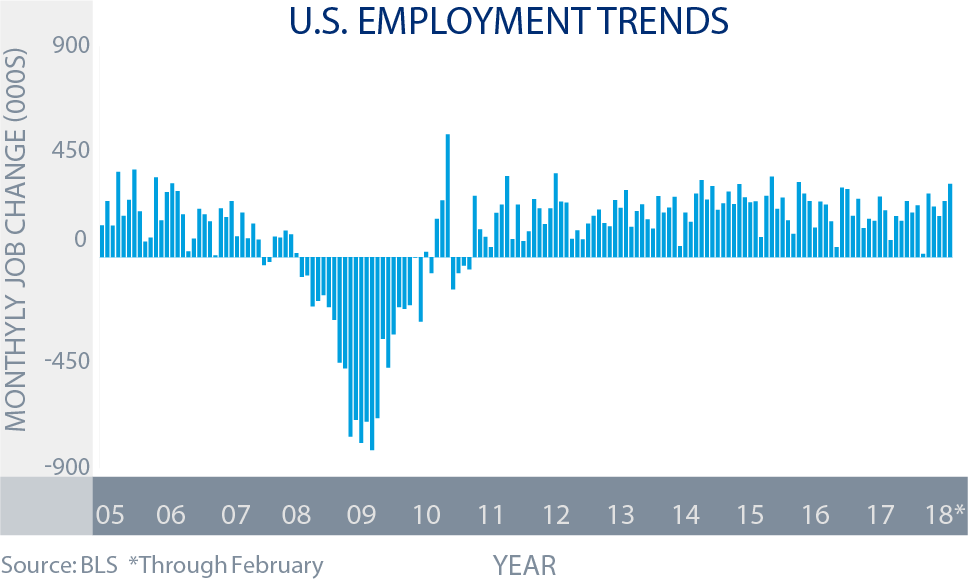 US Employment Trends - December to February