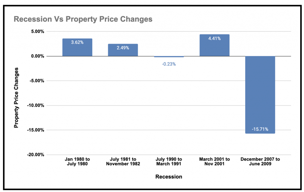 Recession Vs Property Price Changes Graph